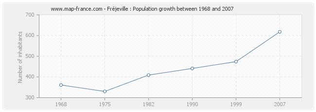 Population Fréjeville