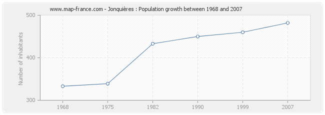 Population Jonquières