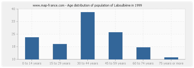 Age distribution of population of Laboulbène in 1999