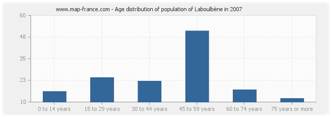 Age distribution of population of Laboulbène in 2007