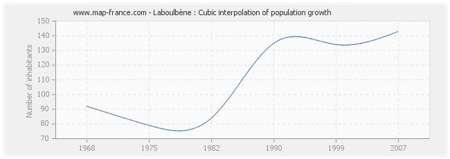 Laboulbène : Cubic interpolation of population growth