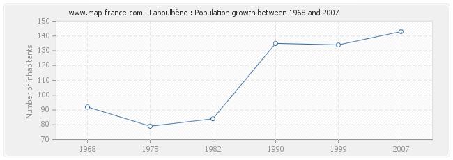 Population Laboulbène