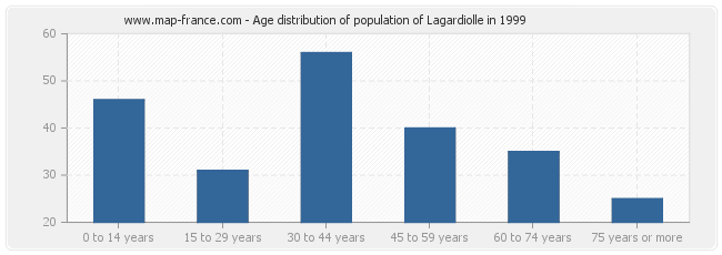 Age distribution of population of Lagardiolle in 1999