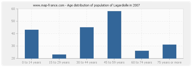 Age distribution of population of Lagardiolle in 2007
