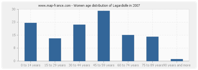 Women age distribution of Lagardiolle in 2007