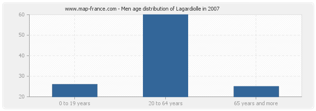 Men age distribution of Lagardiolle in 2007