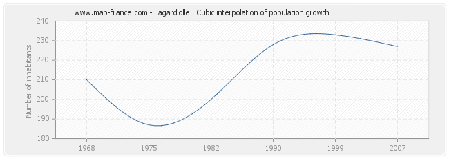 Lagardiolle : Cubic interpolation of population growth