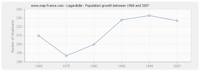 Population Lagardiolle