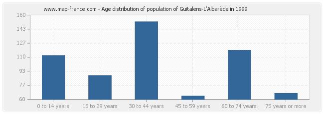Age distribution of population of Guitalens-L'Albarède in 1999