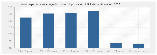 Age distribution of population of Guitalens-L'Albarède in 2007