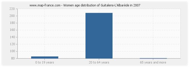 Women age distribution of Guitalens-L'Albarède in 2007