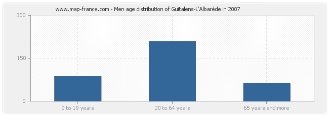 Men age distribution of Guitalens-L'Albarède in 2007