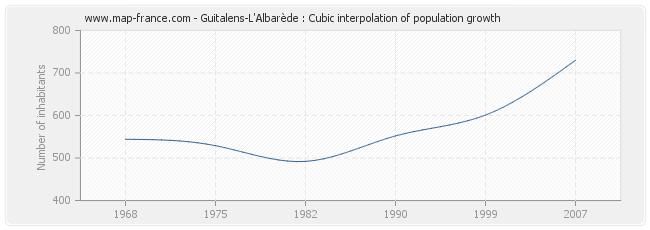 Guitalens-L'Albarède : Cubic interpolation of population growth