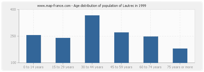 Age distribution of population of Lautrec in 1999