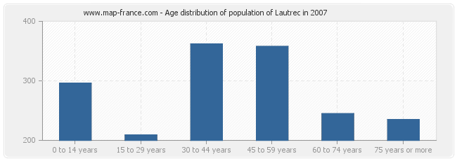 Age distribution of population of Lautrec in 2007