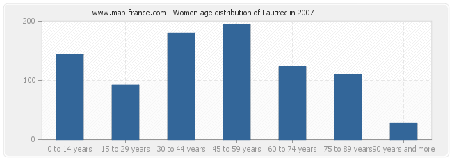 Women age distribution of Lautrec in 2007