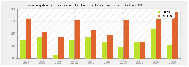 Lautrec : Number of births and deaths from 1999 to 2008