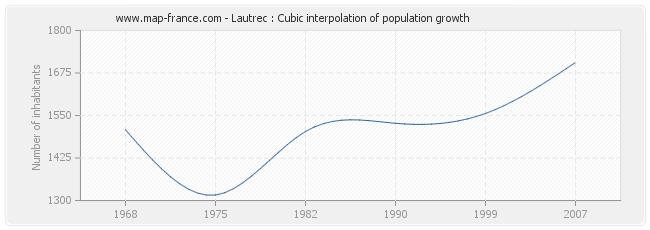 Lautrec : Cubic interpolation of population growth