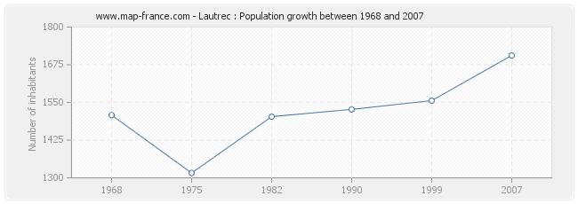 Population Lautrec