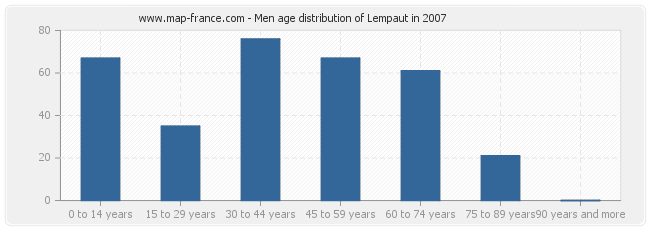 Men age distribution of Lempaut in 2007