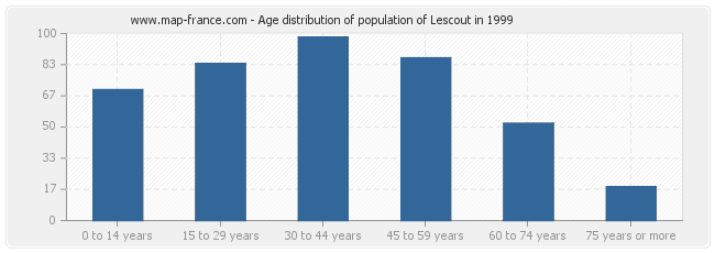 Age distribution of population of Lescout in 1999