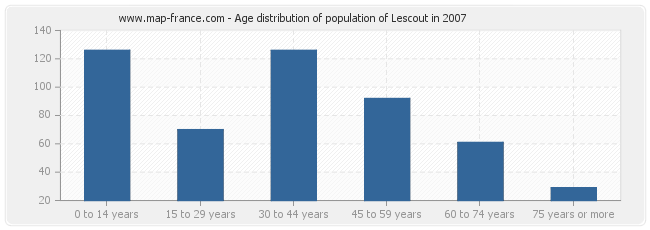 Age distribution of population of Lescout in 2007
