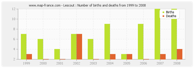 Lescout : Number of births and deaths from 1999 to 2008