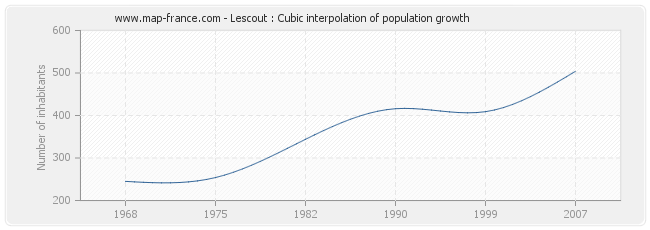 Lescout : Cubic interpolation of population growth