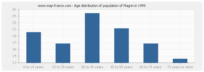 Age distribution of population of Magrin in 1999