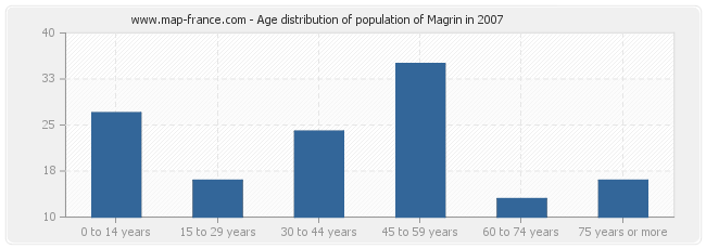 Age distribution of population of Magrin in 2007