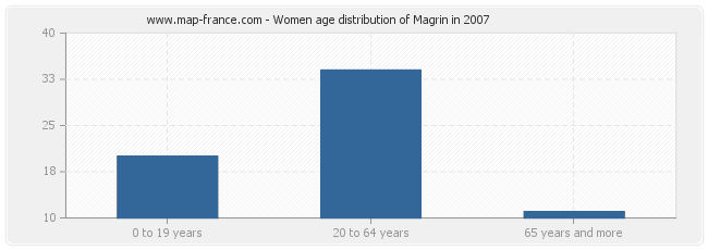 Women age distribution of Magrin in 2007
