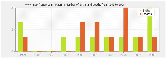 Magrin : Number of births and deaths from 1999 to 2008