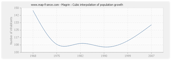 Magrin : Cubic interpolation of population growth