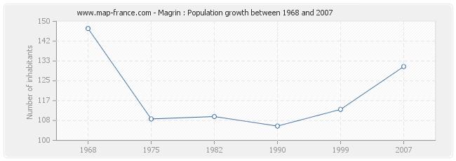 Population Magrin