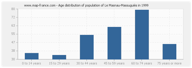 Age distribution of population of Le Masnau-Massuguiès in 1999