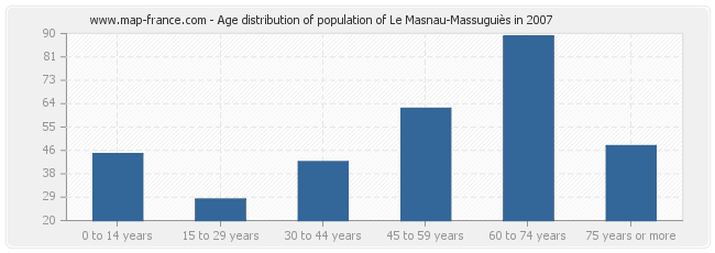 Age distribution of population of Le Masnau-Massuguiès in 2007