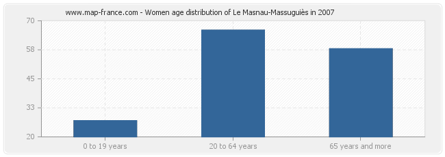 Women age distribution of Le Masnau-Massuguiès in 2007