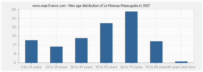 Men age distribution of Le Masnau-Massuguiès in 2007