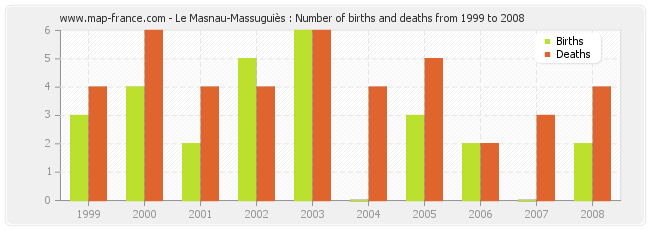 Le Masnau-Massuguiès : Number of births and deaths from 1999 to 2008