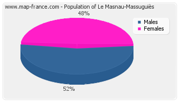 Sex distribution of population of Le Masnau-Massuguiès in 2007