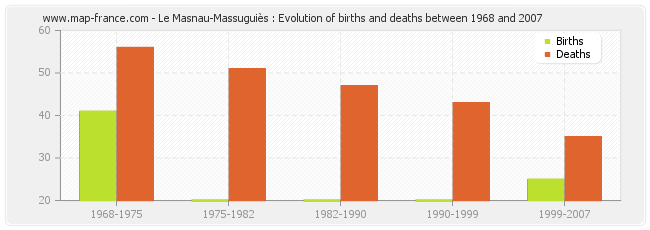 Le Masnau-Massuguiès : Evolution of births and deaths between 1968 and 2007