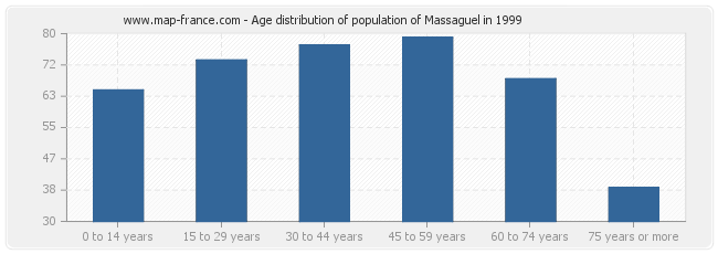 Age distribution of population of Massaguel in 1999