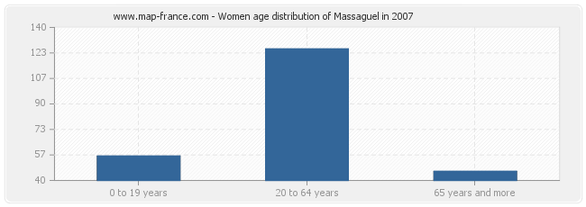 Women age distribution of Massaguel in 2007