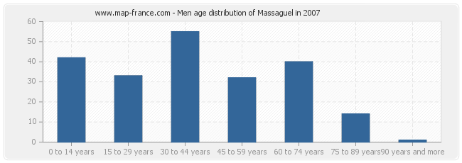 Men age distribution of Massaguel in 2007