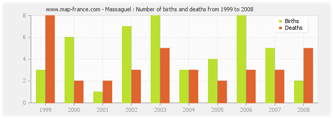 Massaguel : Number of births and deaths from 1999 to 2008