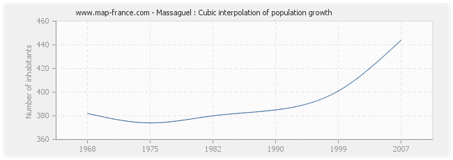 Massaguel : Cubic interpolation of population growth