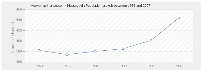 Population Massaguel