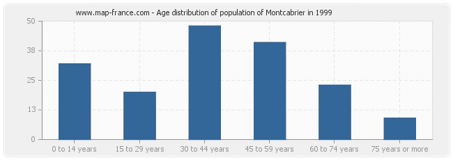 Age distribution of population of Montcabrier in 1999