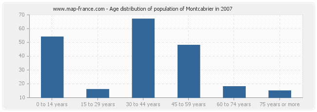 Age distribution of population of Montcabrier in 2007