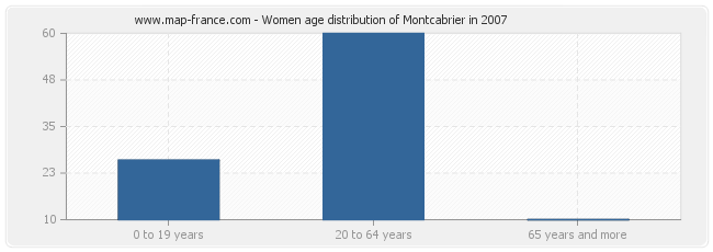 Women age distribution of Montcabrier in 2007